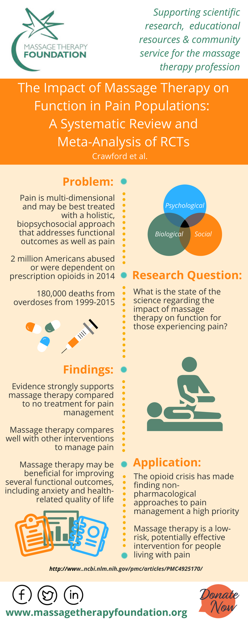 Research Infographics Massage Therapy Foundation